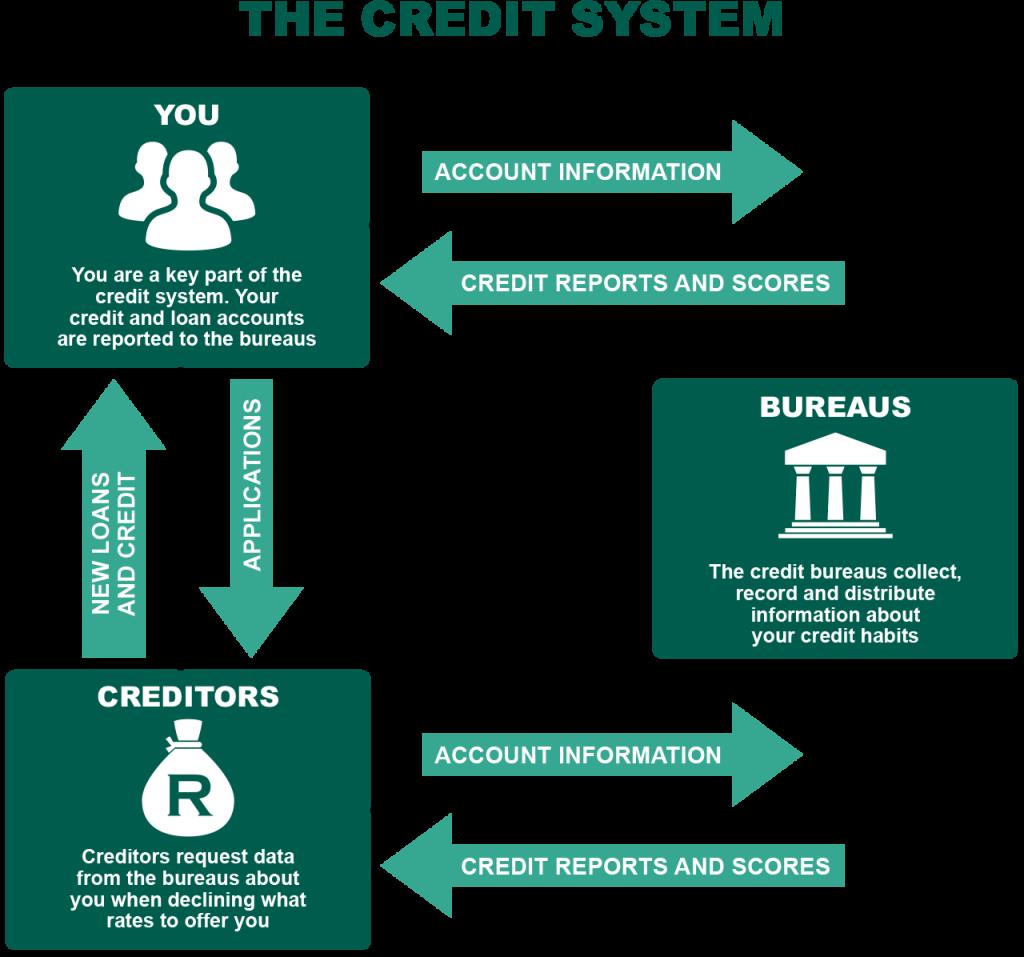 Credit Beauro >> Role Of Credit Bureaus Nedbank Powercash